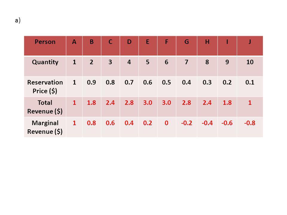 PersonABCDEFGHIJ Quantity12345678910 Reservation Price ($) 10.90.80.70.60.50.40.30.20.1 Total Revenue ($) 11.82.42.83.0 2.82.41.81 Marginal Revenue ($