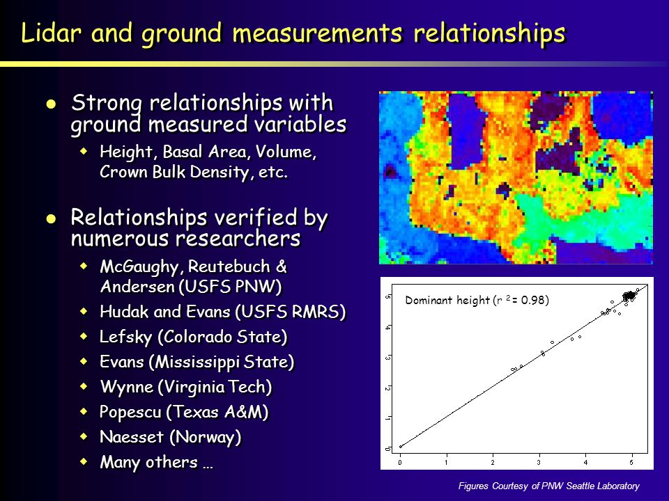 Lidar and ground measurements relationships Dominant height (r 2 = 0.98) Figures Courtesy of PNW Seattle Laboratory Strong relationships with ground measured variables Height, Basal Area, Volume, Crown Bulk Density, etc.