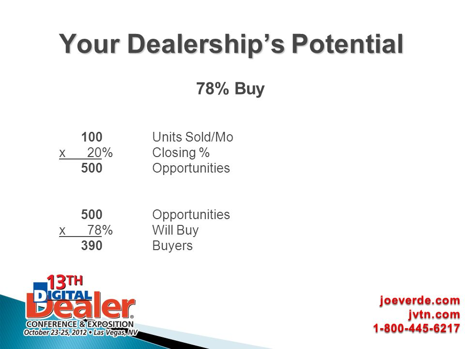 78% Buy 100Units Sold/Mo x 20%Closing % 500 Opportunities x 78%Will Buy 390 Buyers Your Dealerships Potential