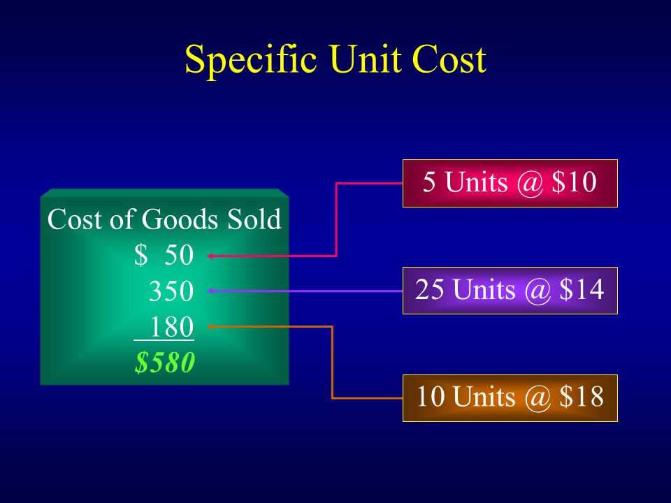 Cost of Goods Sold $ 50 350 180 $580 Specific Unit Cost 5 Units @ $10 25 Units @ $14 10 Units @ $18