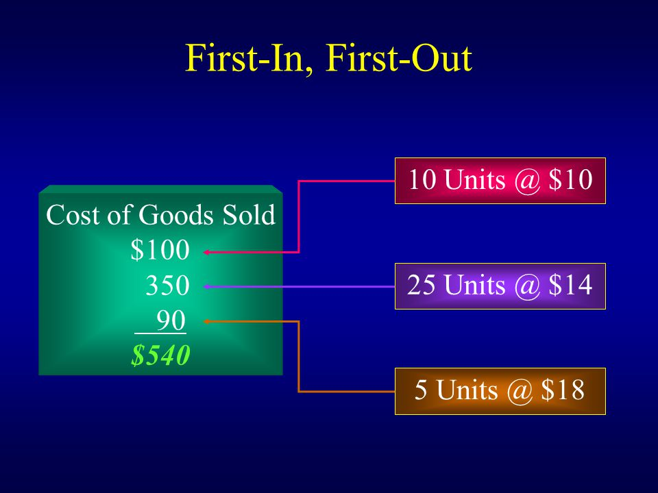 Cost of Goods Sold $100 350 90 $540 First-In, First-Out 10 Units @ $10 25 Units @ $14 5 Units @ $18