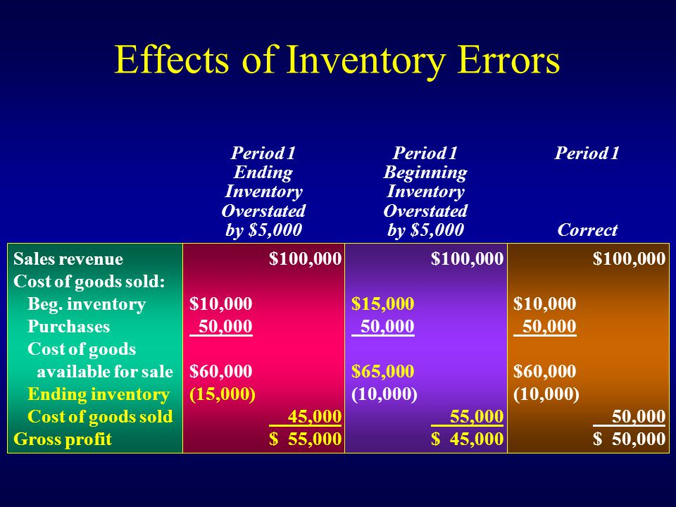 Effects of Inventory Errors Sales revenue Cost of goods sold: Beg. inventory Purchases Cost of goods available for sale Ending inventory Cost of goods