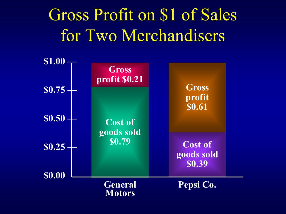Gross Profit on $1 of Sales for Two Merchandisers Gross profit $0.21 Gross profit $0.61 Cost of goods sold $0.79 Cost of goods sold $0.39 $1.00 $0.75