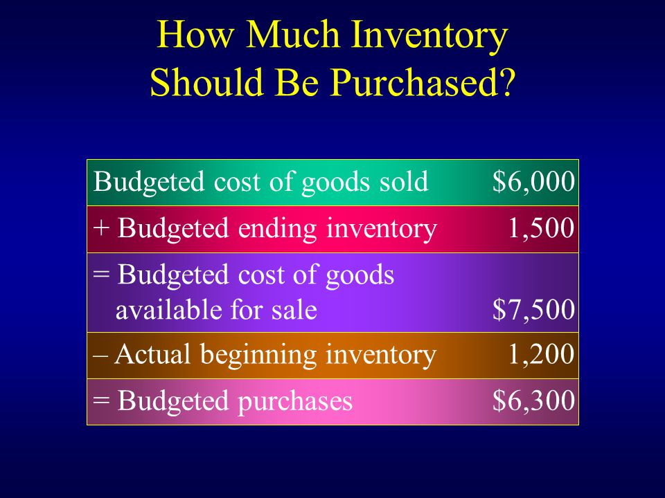 How Much Inventory Should Be Purchased? Budgeted cost of goods sold$6,000 + Budgeted ending inventory 1,500 – Actual beginning inventory 1,200 = Budge