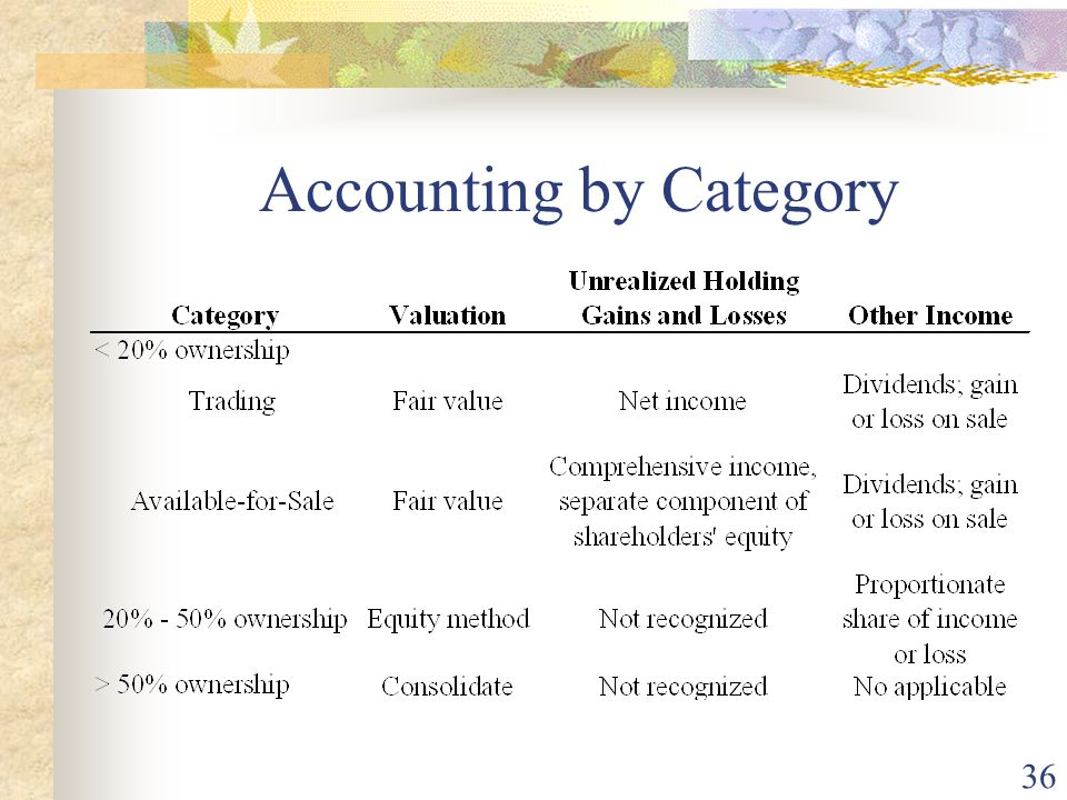 36 Accounting by Category