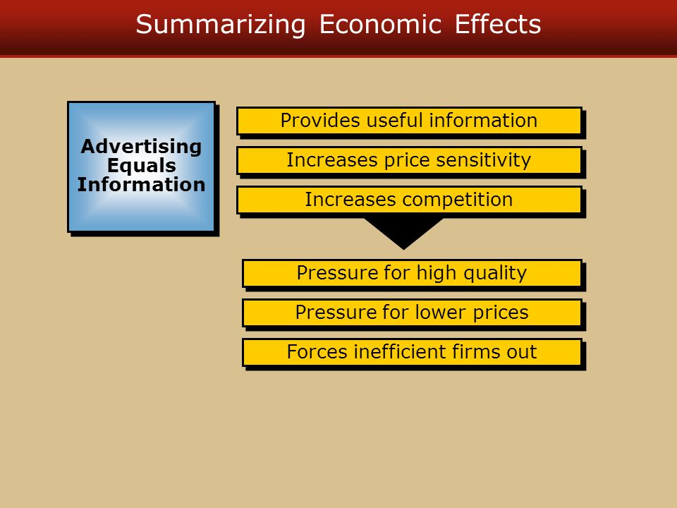 Summarizing Economic Effects Provides useful information Pressure for lower prices Increases price sensitivity Increases competition Advertising Equal