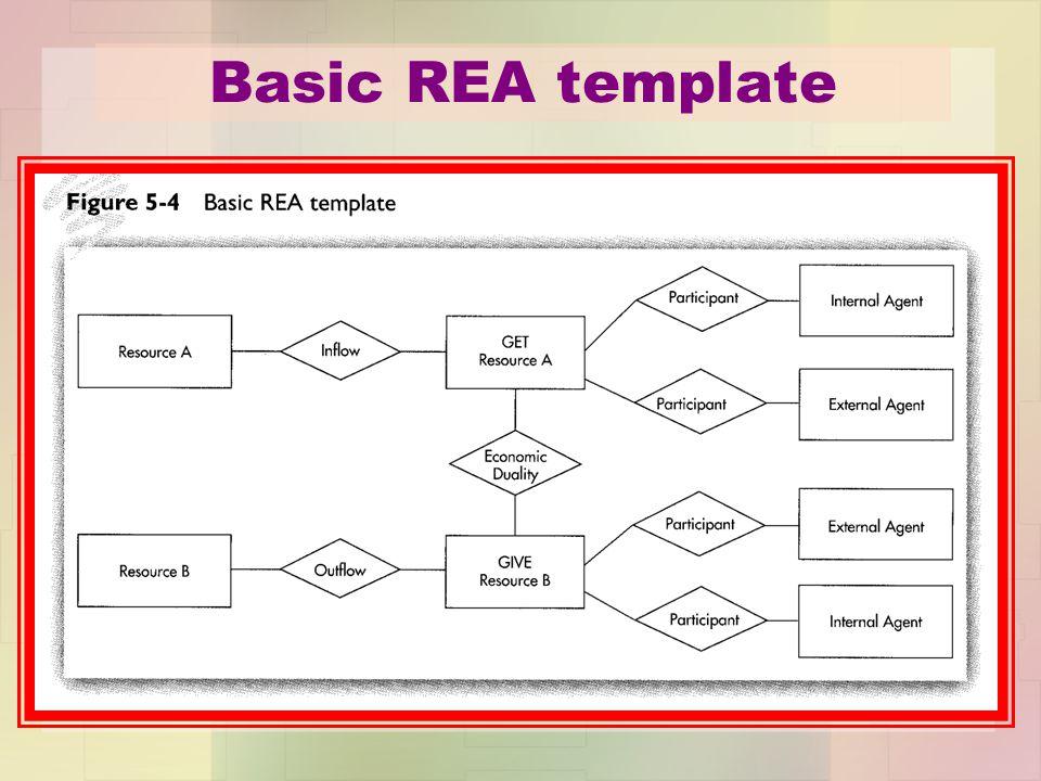 Basic REA template