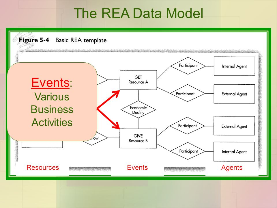 The REA Data Model ResourcesEventsAgents Events : Various Business Activities