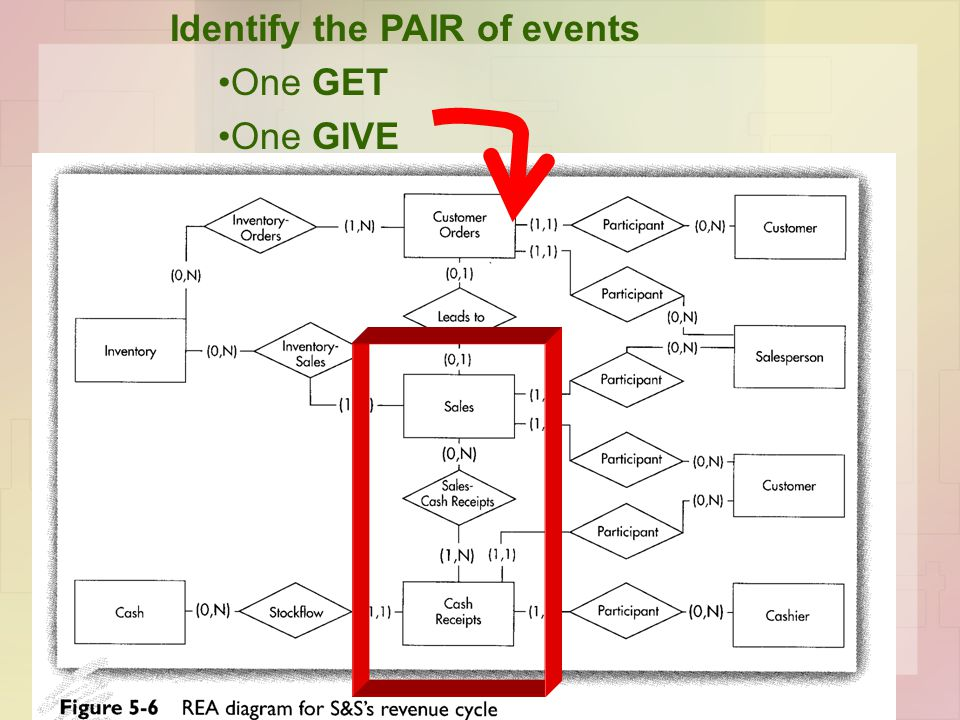 Identify the PAIR of events One GET One GIVE