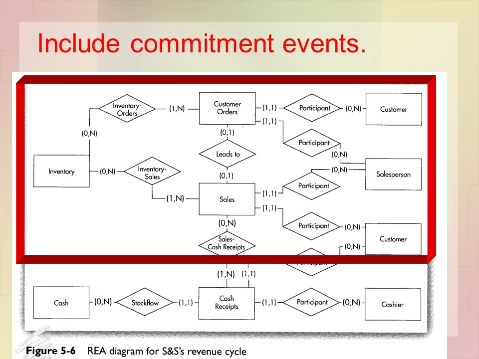 Include commitment events.