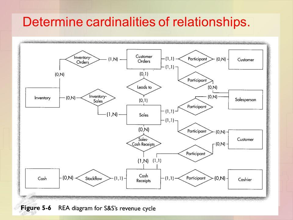 Determine cardinalities of relationships.