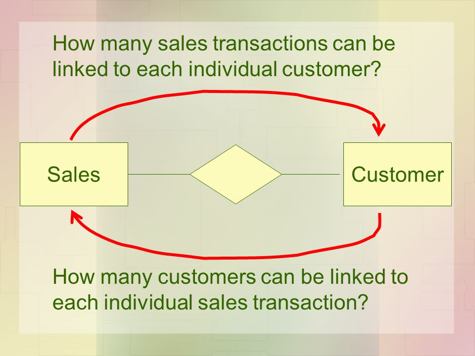 SalesCustomer How many sales transactions can be linked to each individual customer? How many customers can be linked to each individual sales transac