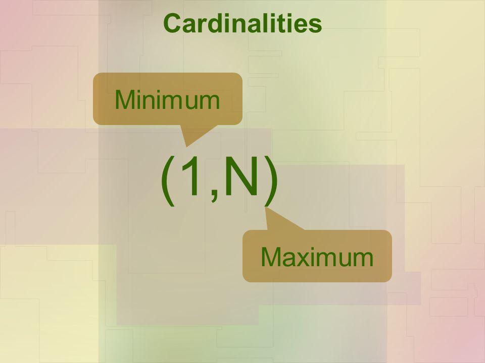 Cardinalities (1,N) Minimum Maximum