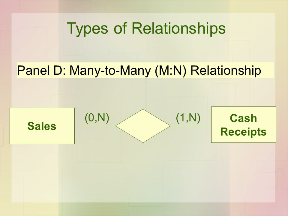 Types of Relationships Panel D: Many-to-Many (M:N) Relationship Sales Cash Receipts (0,N)(1,N)