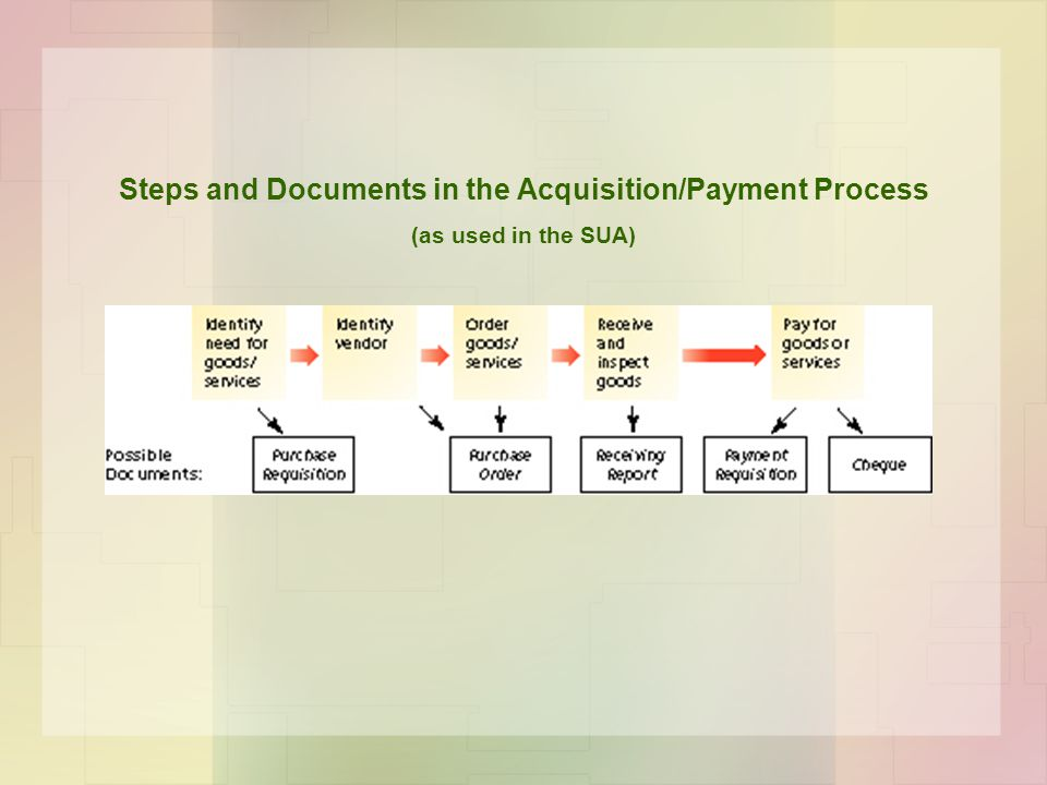 Steps and Documents in the Acquisition/Payment Process (as used in the SUA)