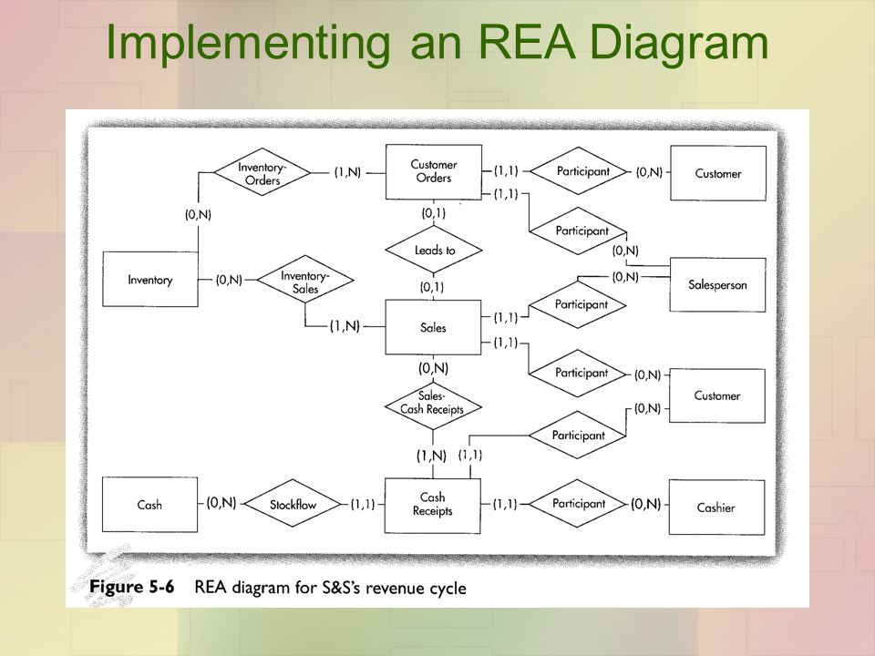 Implementing an REA Diagram