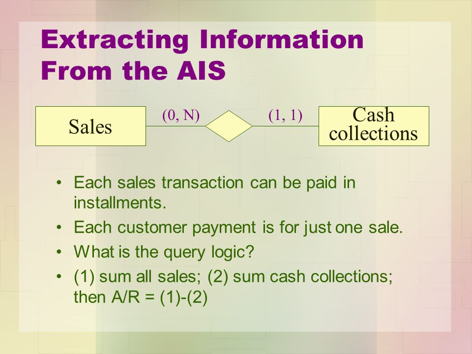 Extracting Information From the AIS Each sales transaction can be paid in installments. Each customer payment is for just one sale. What is the query