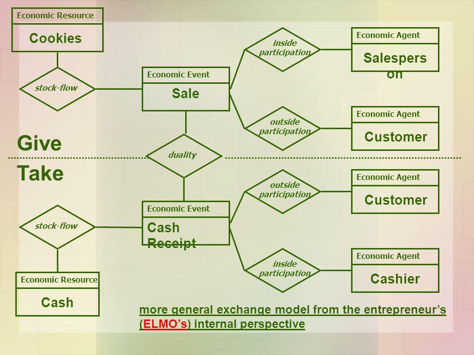 Give Take Economic Resource inside participation outside participation inside participation stock-flow Economic Event Cash Receipt Economic Agent Sale