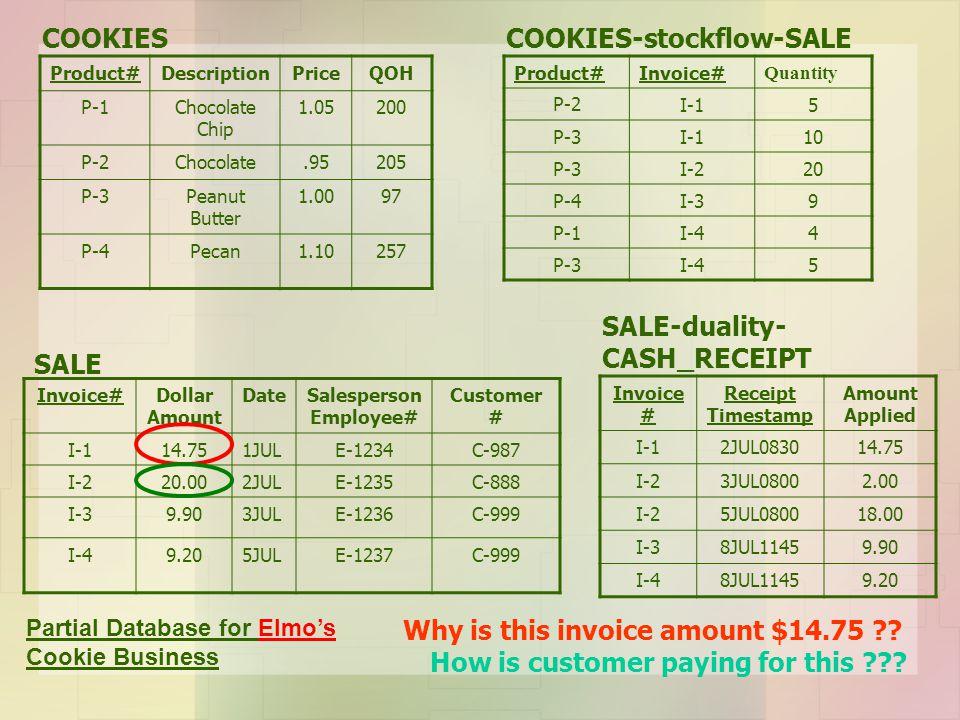 Product#DescriptionPriceQOH P-1Chocolate Chip 1.05200 P-2Chocolate.95205 P-3Peanut Butter 1.0097 P-4Pecan1.10257 Invoice # Receipt Timestamp Amount Ap