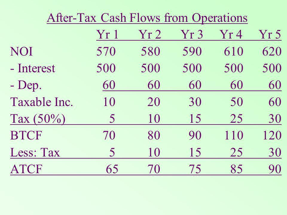 After-Tax Cash Flows from Operations Yr 1 Yr 2 Yr 3 Yr 4 Yr 5 NOI570 580590 610 620 - Interest500 500500 500 500 - Dep.