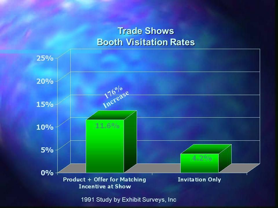 1991 Study by Exhibit Surveys, Inc Trade Shows Booth Visitation Rates 176% Increase