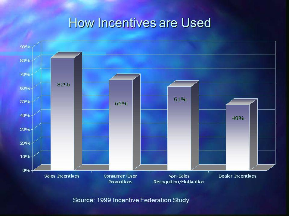 How Incentives are Used Source: 1999 Incentive Federation Study