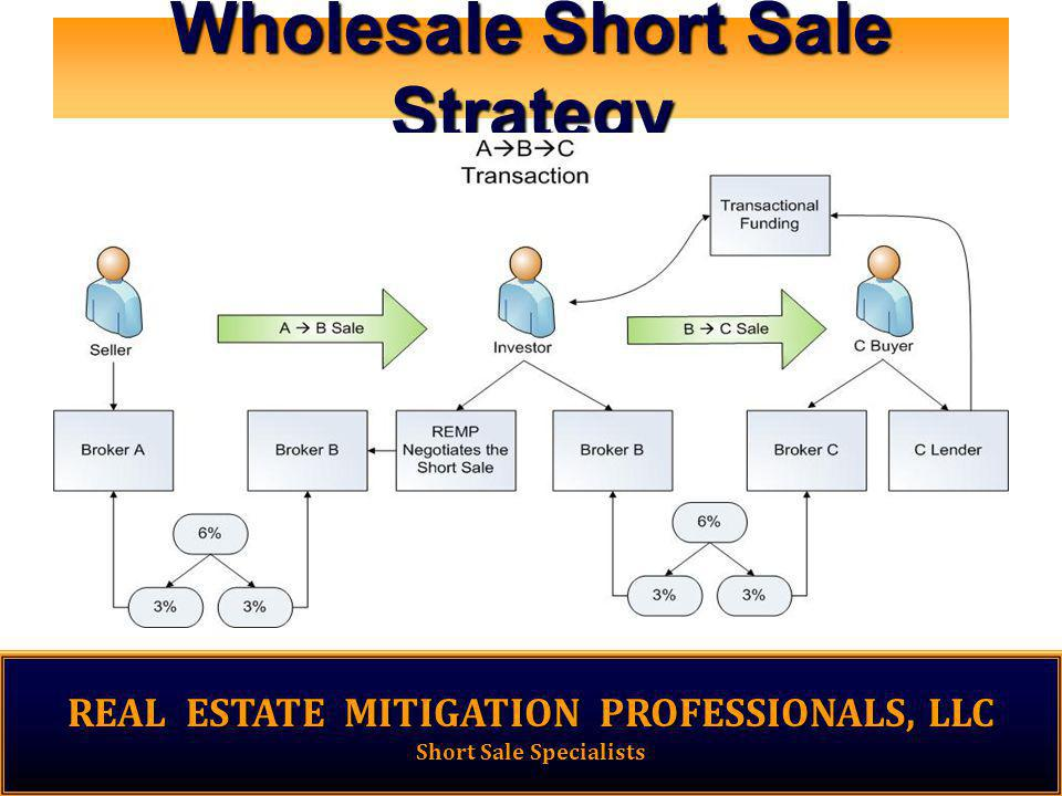 Wholesale Short Sale Strategy REAL ESTATE MITIGATION PROFESSIONALS, LLC Short Sale Specialists
