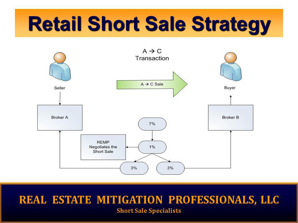 Retail Short Sale Strategy REAL ESTATE MITIGATION PROFESSIONALS, LLC Short Sale Specialists
