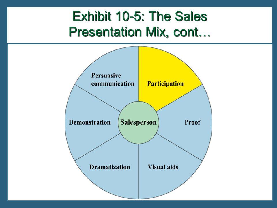 Exhibit 10-5: The Sales Presentation Mix, cont…