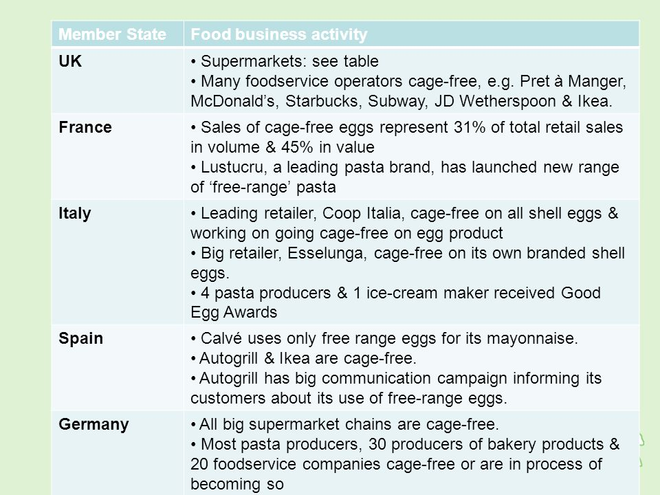 Member StateFood business activity UK Supermarkets: see table Many foodservice operators cage-free, e.g.