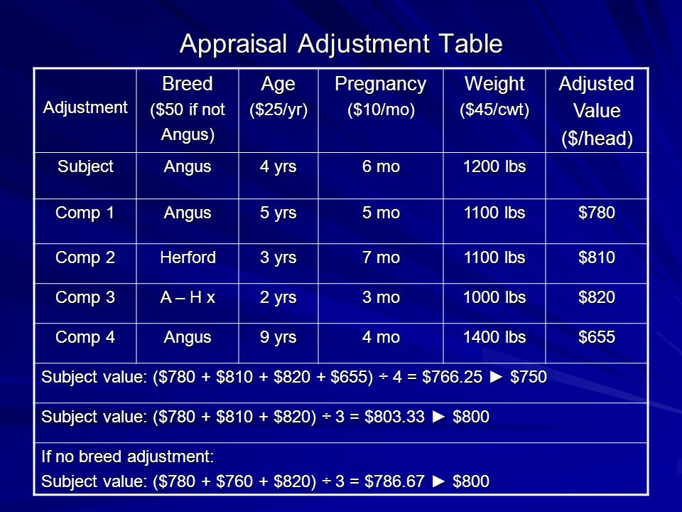 Appraisal Adjustment Table AdjustmentBreed ($50 if not Angus)Age($25/yr)Pregnancy($10/mo)Weight($45/cwt)AdjustedValue($/head) SubjectAngus 4 yrs 6 mo 1200 lbs Comp 1 Angus 5 yrs 5 mo 1100 lbs $780 Comp 2 Herford 3 yrs 7 mo 1100 lbs $810 Comp 3 A – H x 2 yrs 3 mo 1000 lbs $820 Comp 4 Angus 9 yrs 4 mo 1400 lbs $655 Subject value: ($780 + $810 + $820 + $655) ÷ 4 = $766.25 $750 Subject value: ($780 + $810 + $820) ÷ 3 = $803.33 $800 If no breed adjustment: Subject value: ($780 + $760 + $820) ÷ 3 = $786.67 $800