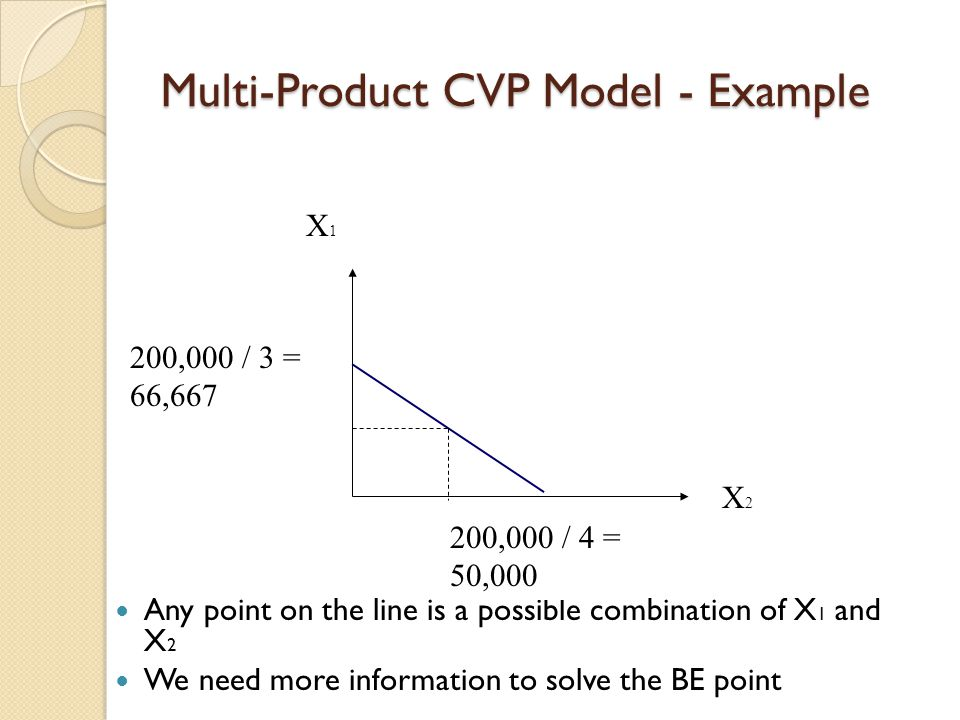 Multi-Product CVP Model - Example Any point on the line is a possible combination of X 1 and X 2 We need more information to solve the BE point X1X1 X