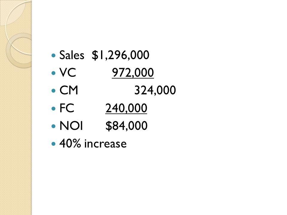 Sales $1,296,000 VC 972,000 CM324,000 FC240,000 NOI$84,000 40% increase