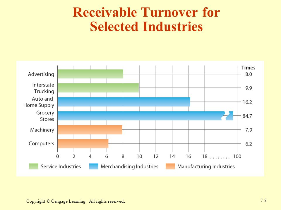 Copyright © Cengage Learning. All rights reserved. 7-8 Receivable Turnover for Selected Industries