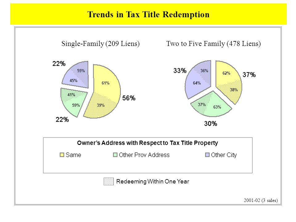 Single-Family (209 Liens)Two to Five Family (478 Liens) 2001-02 (3 sales) 61% 39% 41% 59% 55% 45% Redeeming Within One Year 62% 38% 37% 63% 36% 64% Owners Address with Respect to Tax Title Property Trends in Tax Title Redemption