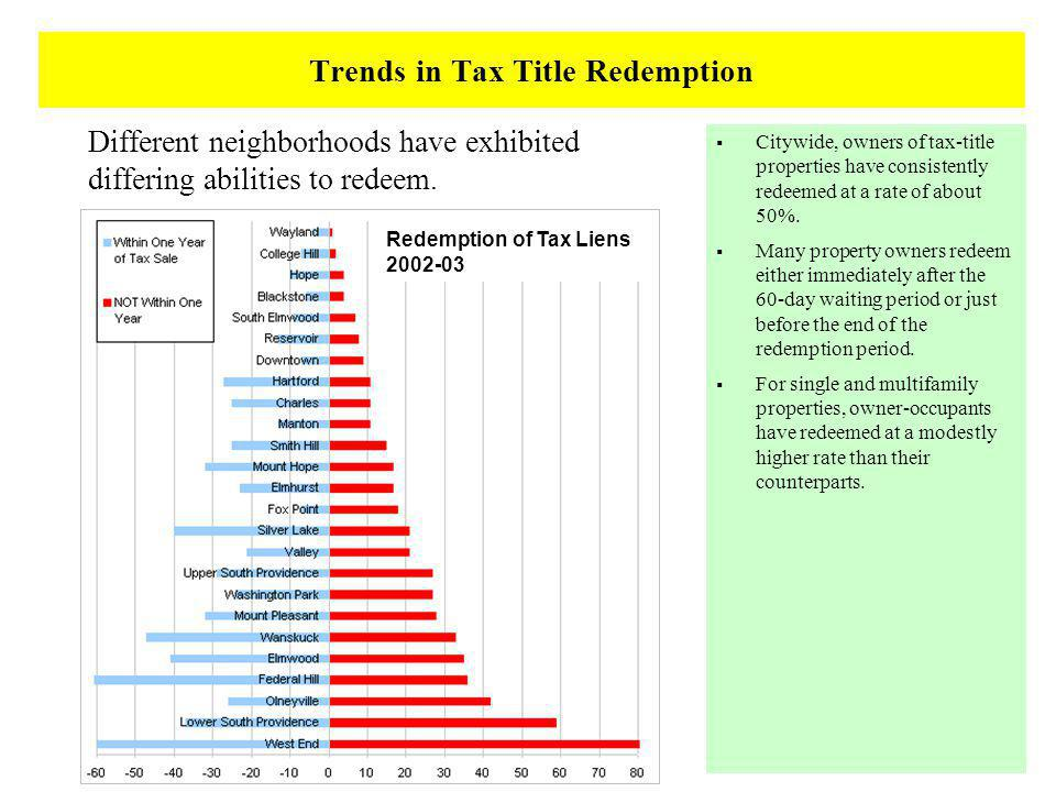 Trends in Tax Title Redemption Different neighborhoods have exhibited differing abilities to redeem.