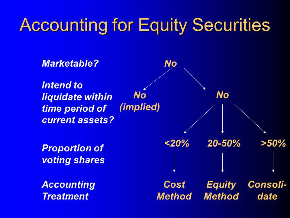 Accounting for Equity Securities Intend to liquidate within time period of current assets.