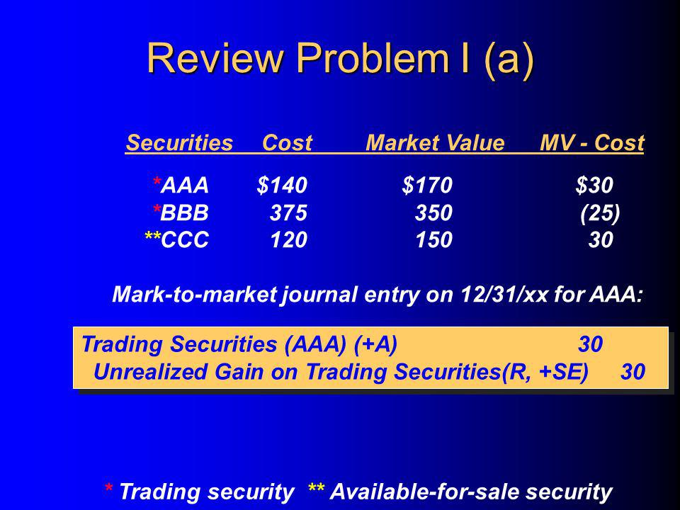 SecuritiesCostMarket ValueMV - Cost *AAA$140$170$30 *BBB375350(25) **CCC12015030 Mark-to-market journal entry on 12/31/xx for AAA: * Trading security ** Available-for-sale security Trading Securities (AAA) (+A)30 Unrealized Gain on Trading Securities(R, +SE)30 Trading Securities (AAA) (+A)30 Unrealized Gain on Trading Securities(R, +SE)30 Review Problem I (a)