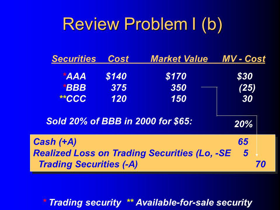 SecuritiesCostMarket ValueMV - Cost *AAA$140$170$30 *BBB375350(25) **CCC12015030 Sold 20% of BBB in 2000 for $65: * Trading security ** Available-for-sale security Cash (+A)65 Realized Loss on Trading Securities (Lo, -SE5 Trading Securities (-A)70 Cash (+A)65 Realized Loss on Trading Securities (Lo, -SE5 Trading Securities (-A)70 20% Review Problem I (b)