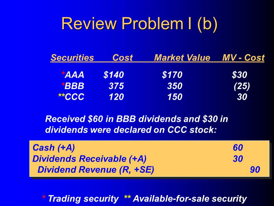 SecuritiesCostMarket ValueMV - Cost *AAA$140$170$30 *BBB375350(25) **CCC12015030 Received $60 in BBB dividends and $30 in dividends were declared on CCC stock: * Trading security ** Available-for-sale security Cash (+A)60 Dividends Receivable (+A)30 Dividend Revenue (R, +SE)90 Cash (+A)60 Dividends Receivable (+A)30 Dividend Revenue (R, +SE)90 Review Problem I (b)