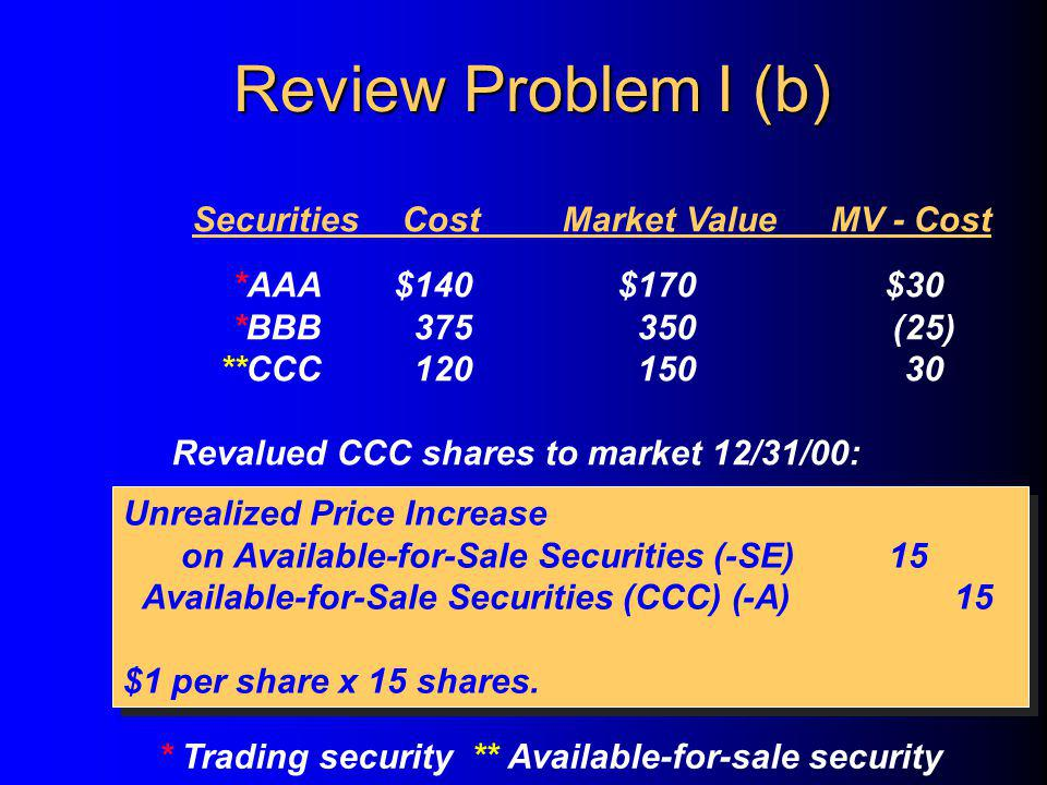 SecuritiesCostMarket ValueMV - Cost *AAA$140$170$30 *BBB375350(25) **CCC12015030 Revalued CCC shares to market 12/31/00: * Trading security ** Available-for-sale security Unrealized Price Increase on Available-for-Sale Securities (-SE)15 Available-for-Sale Securities (CCC) (-A) 15 $1 per share x 15 shares.