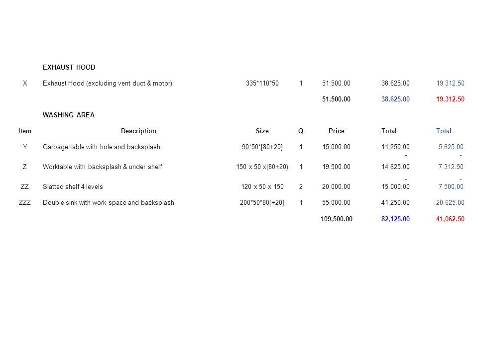 EXHAUST HOOD XExhaust Hood (excluding vent duct & motor)335*110*50151,500.00 38,625.00 19,312.50 51,500.00 38,625.00 19,312.50 WASHING AREA ItemDescri
