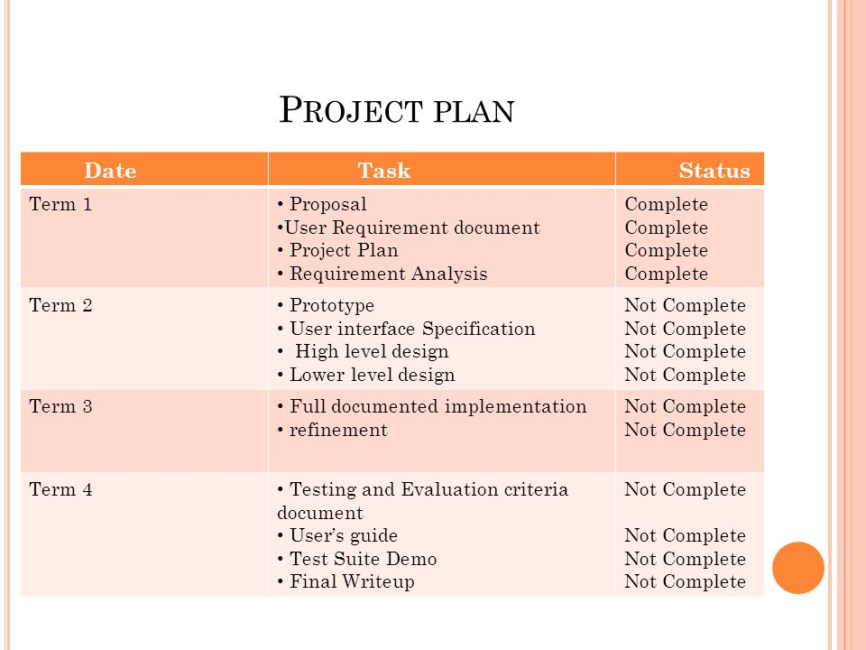 P ROJECT PLAN Date Task Status Term 1 Proposal User Requirement document Project Plan Requirement Analysis Complete Term 2 Prototype User interface Specification High level design Lower level design Not Complete Term 3 Full documented implementation refinement Not Complete Term 4 Testing and Evaluation criteria document Users guide Test Suite Demo Final Writeup Not Complete
