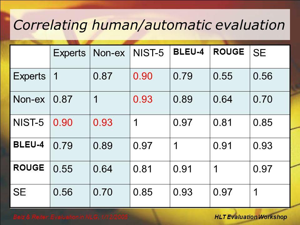 HLT Evaluation WorkshopBelz & Reiter: Evaluation in NLG, 1/12/2005 ExpertsNon-exNIST-5 BLEU-4ROUGE SE Experts10.870.900.790.550.56 Non-ex0.8710.930.890.640.70 NIST-50.900.9310.970.810.85 BLEU-4 0.790.890.9710.910.93 ROUGE 0.550.640.810.9110.97 SE0.560.700.850.930.971 Correlating human/automatic evaluation