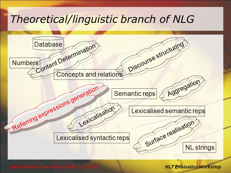 HLT Evaluation WorkshopBelz & Reiter: Evaluation in NLG, 1/12/2005 Theoretical/linguistic branch of NLG Database Content Determination Discourse struc