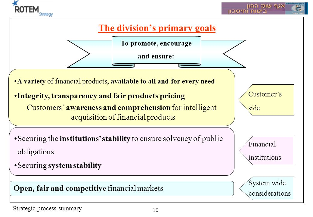 Strategic process summary 10 The divisions primary goals Customers side A variety of financial products, available to all and for every need Integrity