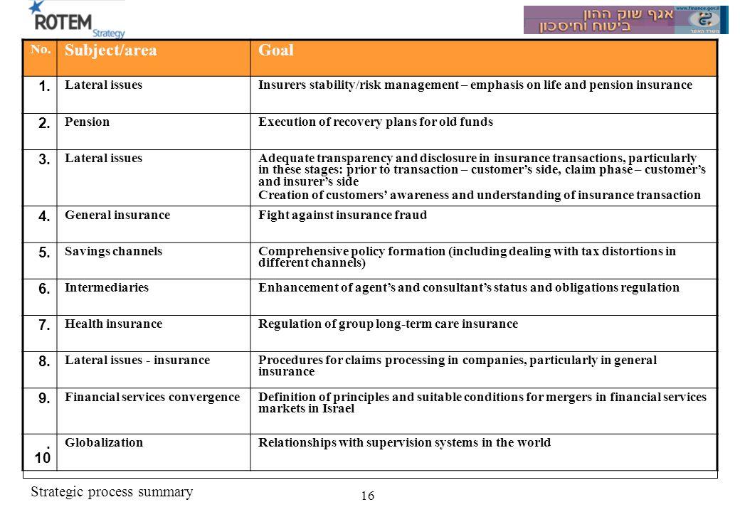 Strategic process summary 16 GoalSubject/area No.