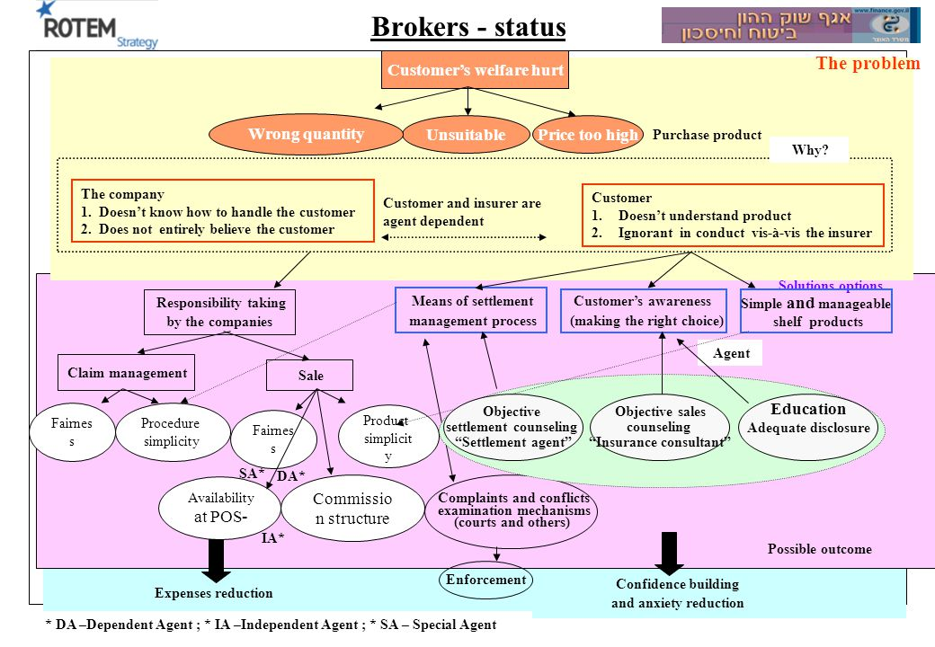 Strategic process summary 25 Brokers - status Customers welfare hurt Purchase product UnsuitablePrice too high Wrong quantity The problem Solutions op
