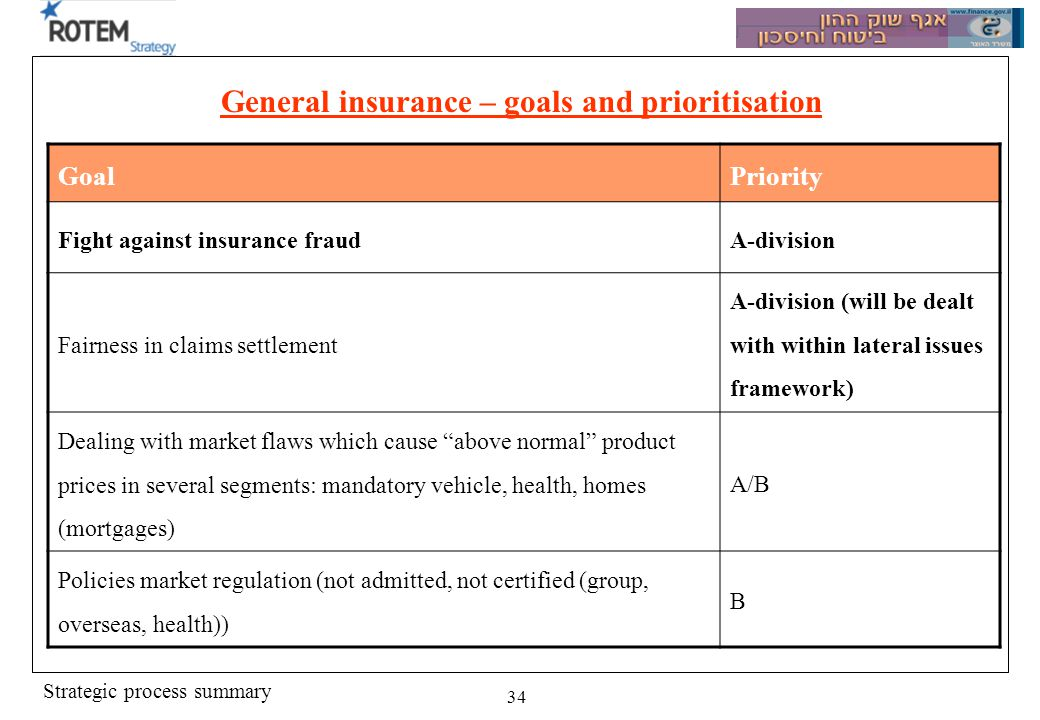 Strategic process summary 34 General insurance – goals and prioritisation PriorityGoal A-division Fight against insurance fraud A-division (will be dealt with within lateral issues framework) Fairness in claims settlement A/B Dealing with market flaws which cause above normal product prices in several segments: mandatory vehicle, health, homes (mortgages) B Policies market regulation (not admitted, not certified (group, overseas, health))