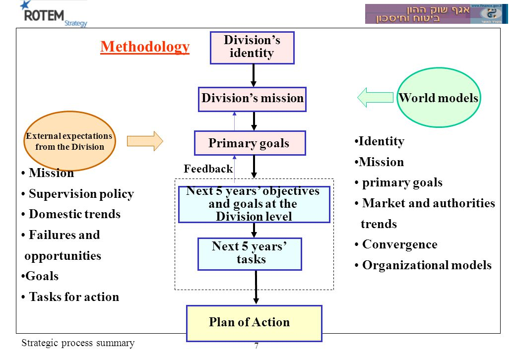 Strategic process summary 7 Divisions identity Next 5 years tasks Primary goals Plan of Action External expectations from the Division World models Next 5 years objectives and goals at the Division level Divisions mission Identity Mission primary goals Market and authorities trends Convergence Organizational models Mission Supervision policy Domestic trends Failures and opportunities Goals Tasks for action Methodology Feedback